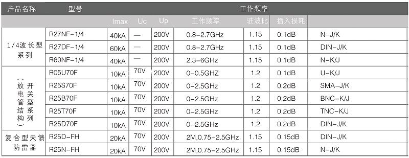 天馈防雷器选型表