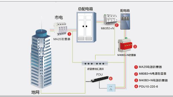 电源浪涌保护器的分级防护和选型