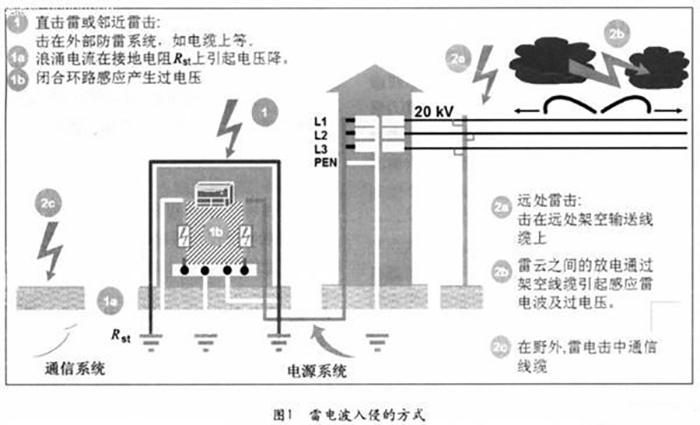感应雷和雷电波侵入的防护