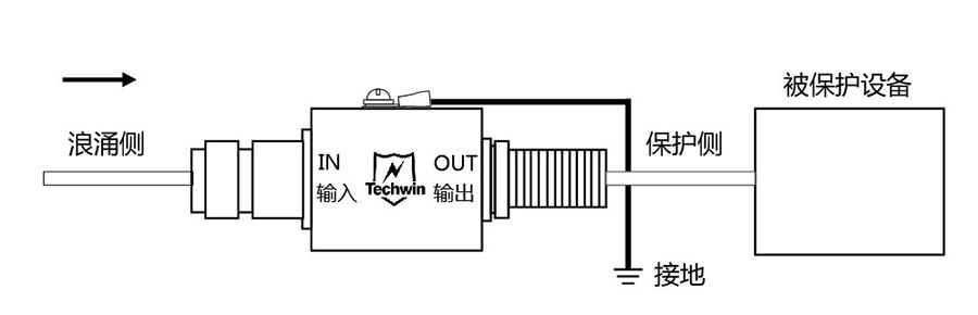 开关型天馈防雷器R25N70F安装示意图