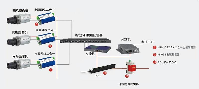 监控系统防雷解决方案